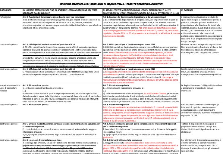 Scadenze ricostruzione 2018 termini di richiesta del for Denuncia redditi 2017 scadenza